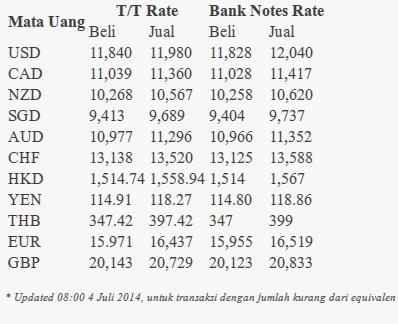 kurs bank ekonomi