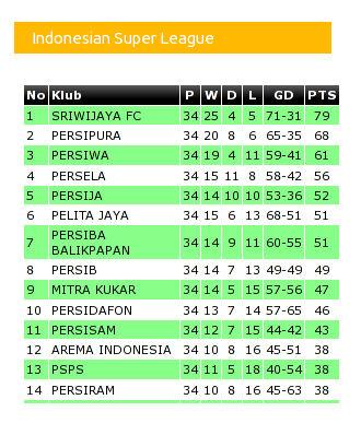 Menampilkan Data Klasemen Liga Indonesia di WordPress