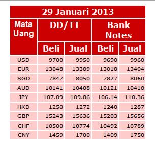 kurs bank international indonesia