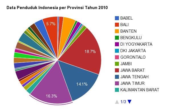 Membuat diagram google chart dengan php mysql jaranguda pie chart data penduduk indonesia ccuart Gallery
