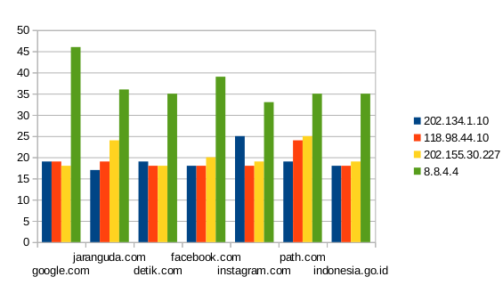 Speed Test DNS Telkom Speedy September 2014