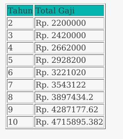 total gaji dipermak