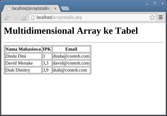 Mengubah Data di Array Menjadi Tabel HTML
