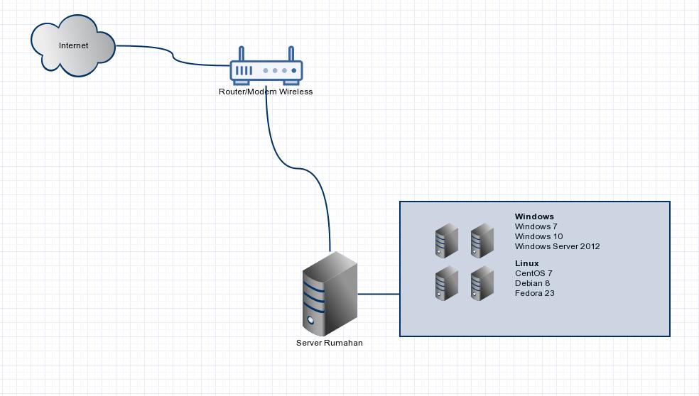 diagram server rumahan