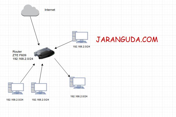 hubungkan kabel lan dari router f609 ke port wan fh1202 jadi tenda