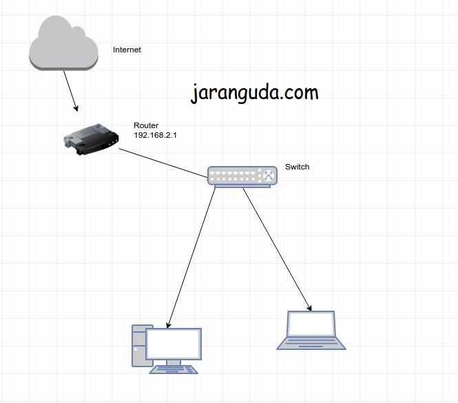 skema jaringan tanpa access point
