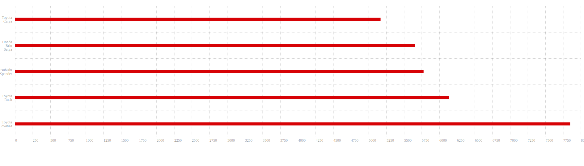 horizontal chart php