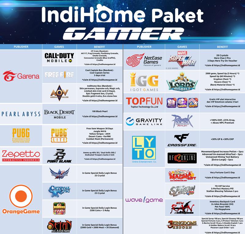 benefit paket gamer indihome
