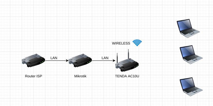 topologi jaringan AP tenda AC10U